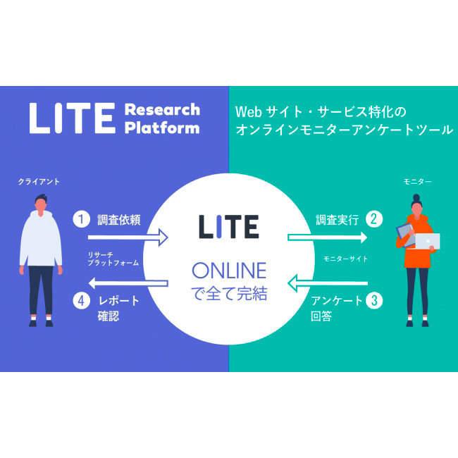 Webサービスのモニター調査に特化したオンラインモニターアンケートツール『ライトリサーチプラットフォーム』がスタート!