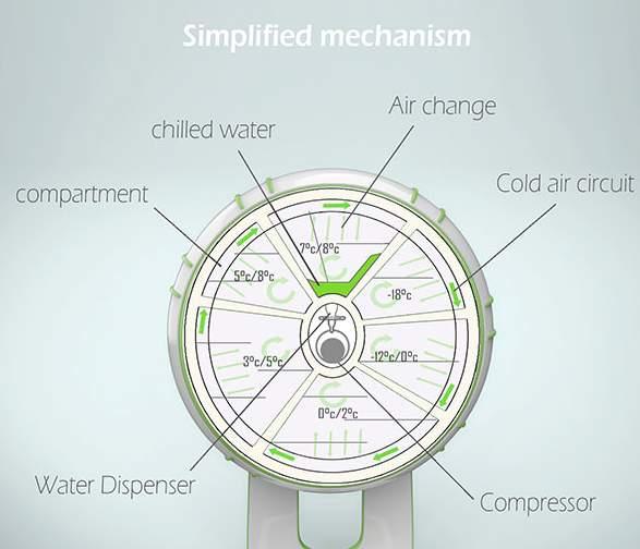 6つの扉の冷蔵庫!?海外デザイナーが生み出した冷蔵庫「FRIGIDO」が近未来的 7番目の画像