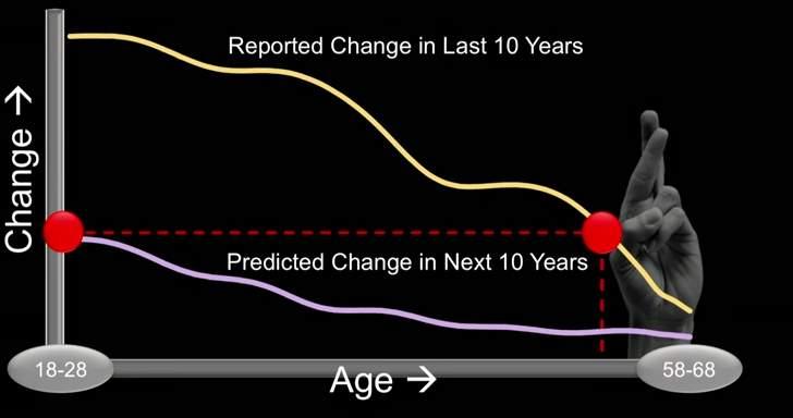 【全文】なぜあなたは失敗を繰り返すのか?実験で明らかになった「未来は変わらない」という幻想 3番目の画像