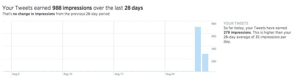 Twitterのアナリティクス機能が一般公開!ツイートのクリック率やインプレッションが解析可能に 3番目の画像