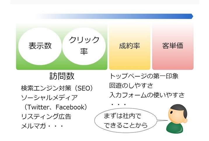 何から勉強すればいい? 「Ferret」ならWebマーケティングの勘所を手軽に学べる 5番目の画像