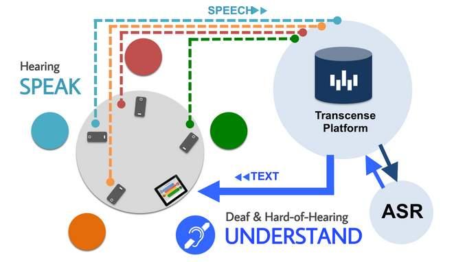 耳が聞こえない人でも他人と会話できる、テクノロジーがあれば。「Transcense」 2番目の画像