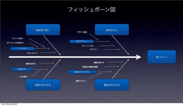 深津貴之氏が語る、「fladdict流・使ってもらえるアプリのUIデザイン」 8番目の画像