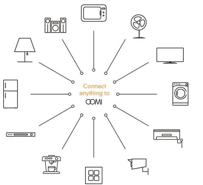 もうスマホすら必要ない? 3つのデバイスで家電を手軽に自動化するIoTガジェット「Oomi」 2番目の画像