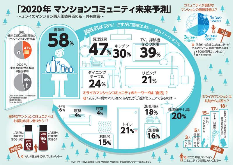 日本人の9割以上がご近所にお醤油を貸せる! 暮らしをシェアする時代到来、あなたはどこまで許せる? 2番目の画像