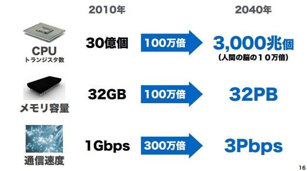 """【全文】「日本の労働人口は1億人まで増やせる」ソフトバンク孫正義が語った""""ニッポン再生の方程式"""" 5番目の画像"""