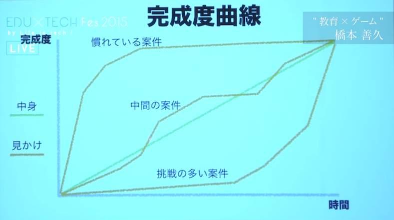 森川亮、橋本善久が描く、IT業界・エンジニアの「未来予想図」:あのエンジニアに会えるイベント開催 4番目の画像
