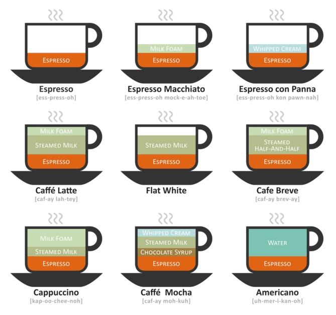 カフェオレとカフェラテ、カプチーノの違いって? カフェやコーヒー好きなら知っておきたい豆知識。 4番目の画像