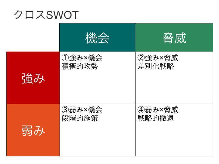 下町ロケットから紐解く「SWOT分析」! SWOT分析を上手に使いこなす4つのポイントとは 3番目の画像