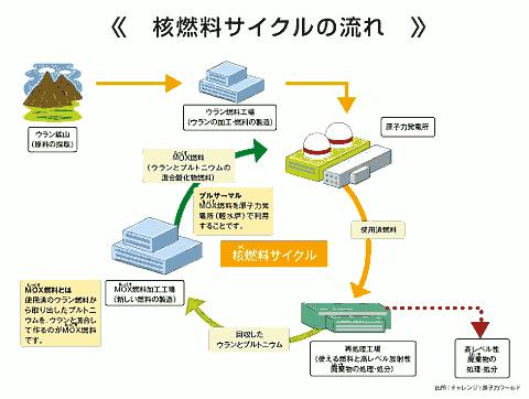 「夢の原子炉」もんじゅの失敗:それでも核燃料サイクルを進める日本 7番目の画像