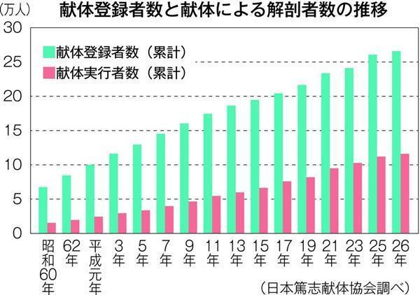 葬儀まで1週間以上待つのが当たり前? 超高齢社会の次に訪れる「多死社会」 が目前に迫った日本 5番目の画像