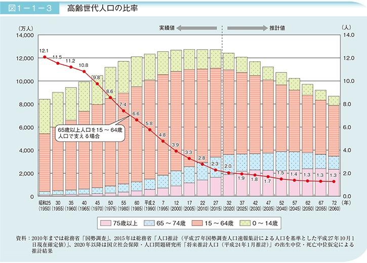 葬儀まで1週間以上待つのが当たり前? 超高齢社会の次に訪れる「多死社会」 が目前に迫った日本 2番目の画像