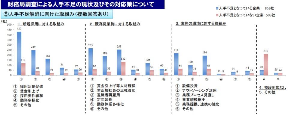 日本企業は本当に「人手不足」なのか? ブラック企業にならずに労働力を確保する方法を徹底考察 3番目の画像