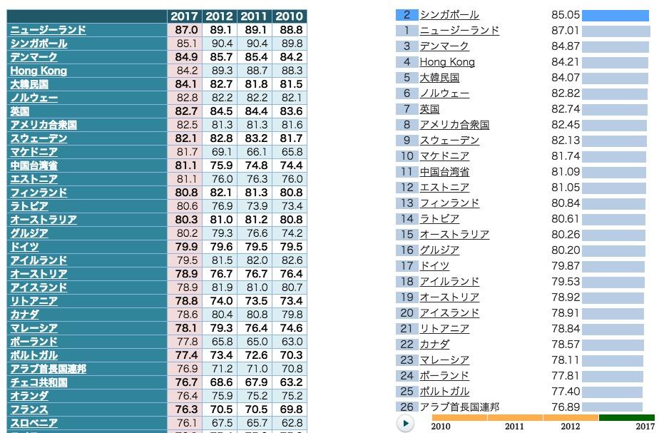 日本は働きにくい環境? 「ビジネスのしやすさ」ランキングから考える1位ニュージーランドとの違い 3番目の画像