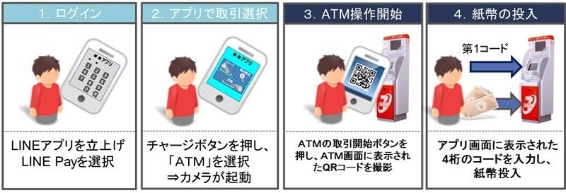 """ATMだけ""じゃない? 5期連続で最高益更新を見込むセブン銀行のビジネススタイルを分析 5番目の画像"