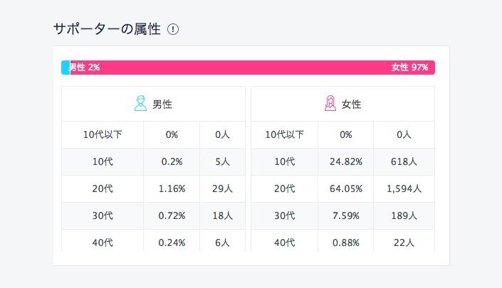 国内最大3,912万円の資金調達成功も! 急成長クラウドファンディング「Makuake」の強み 3番目の画像