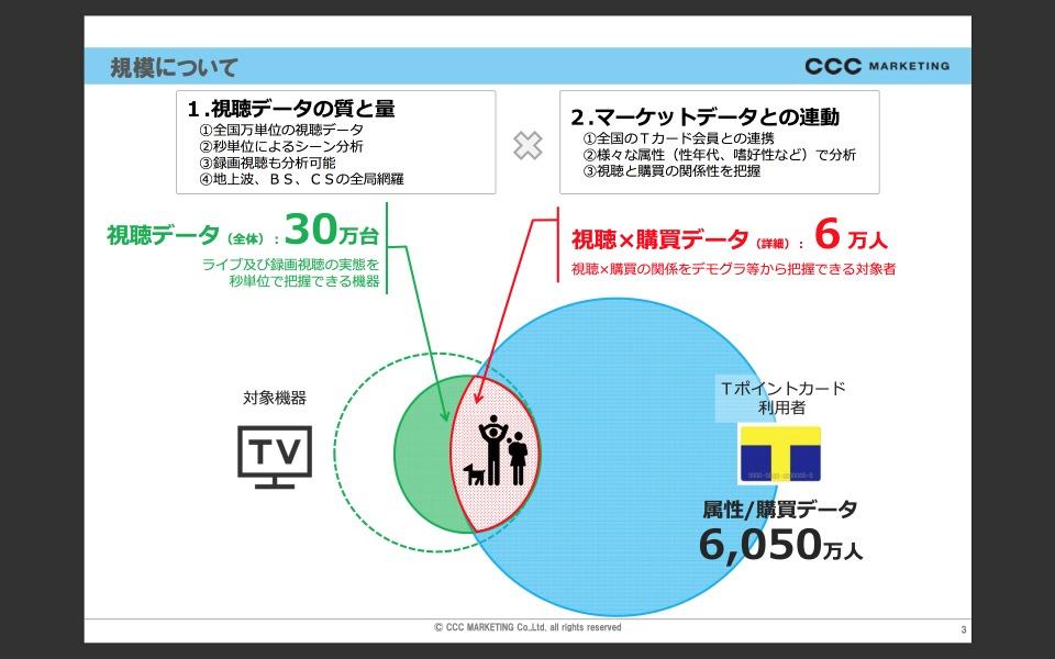 西田宗千佳のトレンドノート:CCCが進める「テレビマーケティング分析」の今 2番目の画像