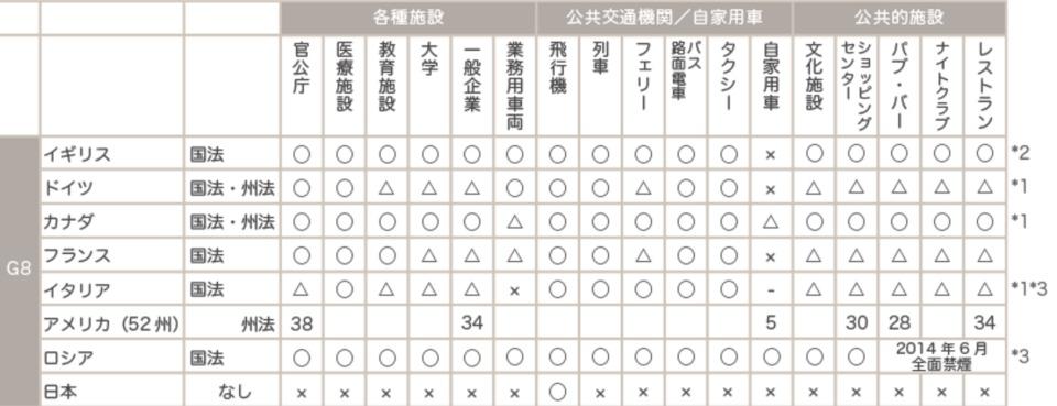 世界的に飲食店を全面禁煙にしてないのは日本だけ? 禁煙強化案への懸念で感じる喫煙大国・日本の姿 4番目の画像