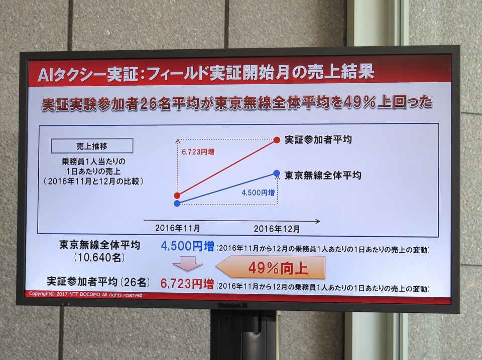 NTTドコモなどがAIタクシーを実証実験中:既存ドライバーや道路事情はどう変わる? 6番目の画像