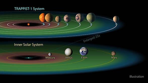 【書き起こし】NASA緊急記者会見。「第2の地球」の可能性について専門家5人がコメント 3番目の画像