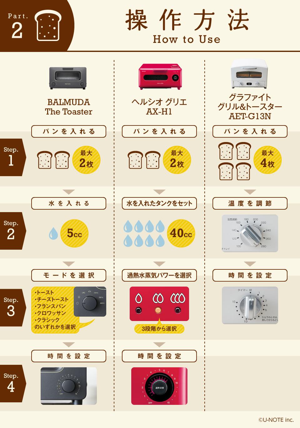 インフォグラフィックで丸わかり! 話題のシロモノ家電徹底研究【トースター編】 6番目の画像