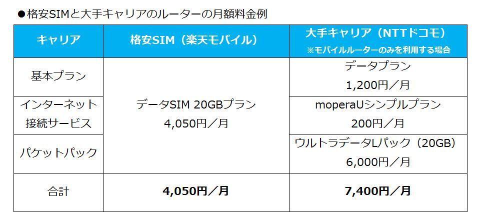 格安SIMで使えば確実にコストダウン! SIMフリーのモバイルルーターが便利 2番目の画像
