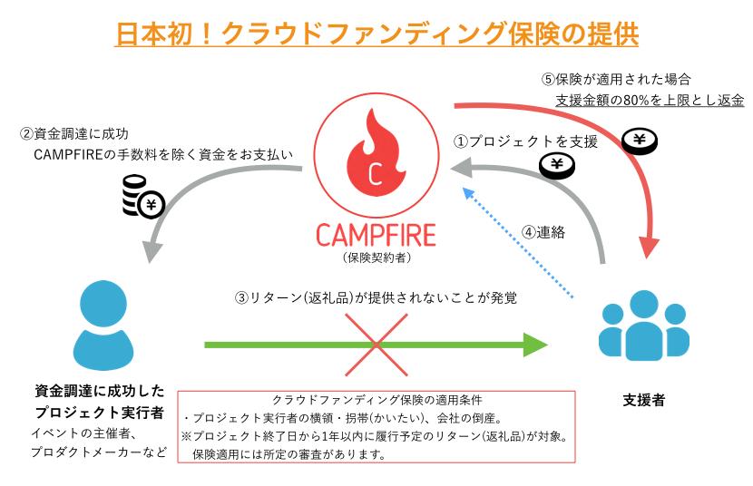 THE IMPRESSION|CAMPFIREが日本に灯したクラウドファンディングという名の炎 6番目の画像