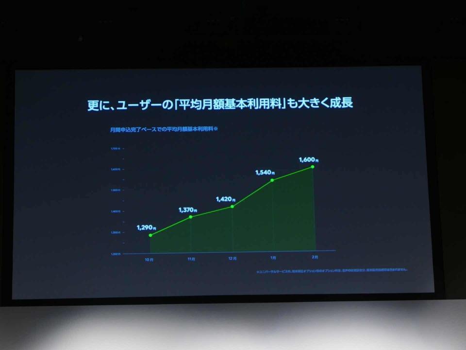 LINEモバイル新CM発表会に女優のんさん登壇:夏には通話定額オプションも導入? 3番目の画像