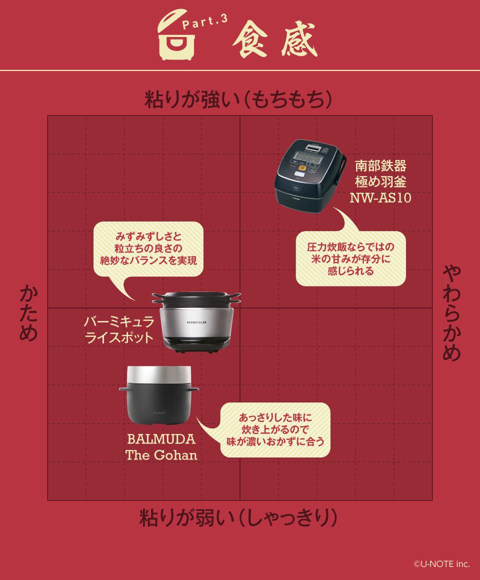 インフォグラフィックで丸わかり! 話題のシロモノ家電徹底研究【炊飯器編】 7番目の画像