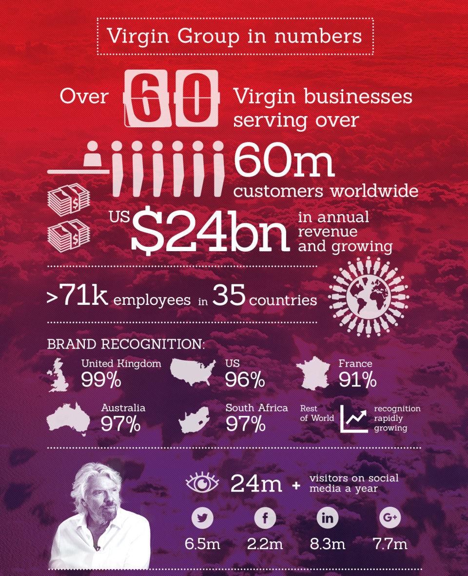 【書き起こし】ヴァージン・グループを創立したリチャード・ブランソンによる起業家へのアドバイス 1番目の画像