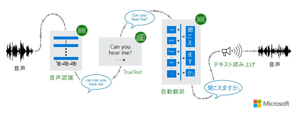 マイクロソフトが実現させた「ほんやくコンニャク」:AIで翻訳を攻める戦略の秘密 5番目の画像