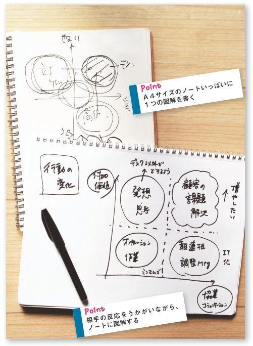 """「ノート、見せてもらってイイですか?」:コクヨに学ぶ""""社会人のためのノート術"""" 5番目の画像"""