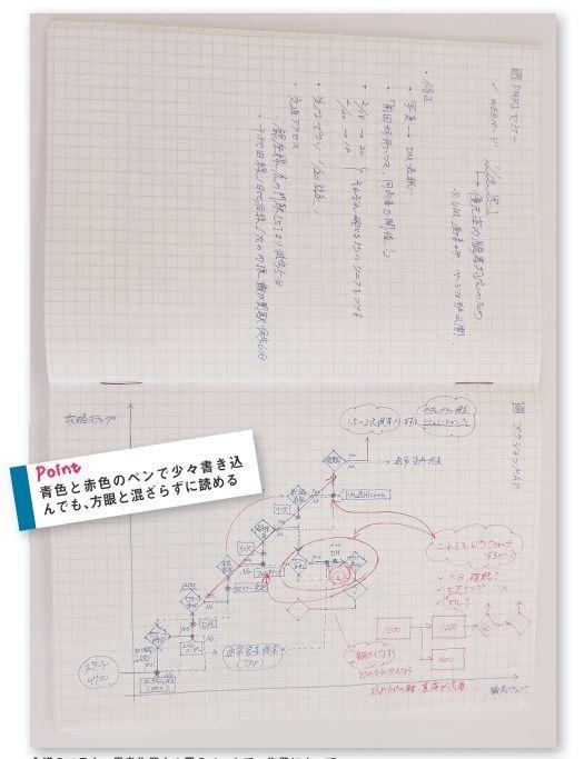 """「ノート、見せてもらってイイですか?」:コクヨに学ぶ""""社会人のためのノート術"""" 8番目の画像"""