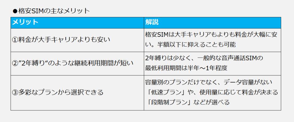 格安スマホ超入門②:格安SIMのメリット・デメリットを理解しよう 2番目の画像