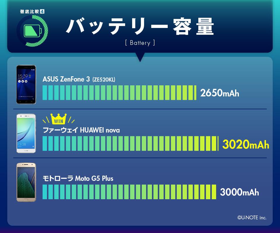 インフォグラフィックで丸わかり! SIMフリー御三家の売れ筋モデルガチンコ比較!! 8番目の画像