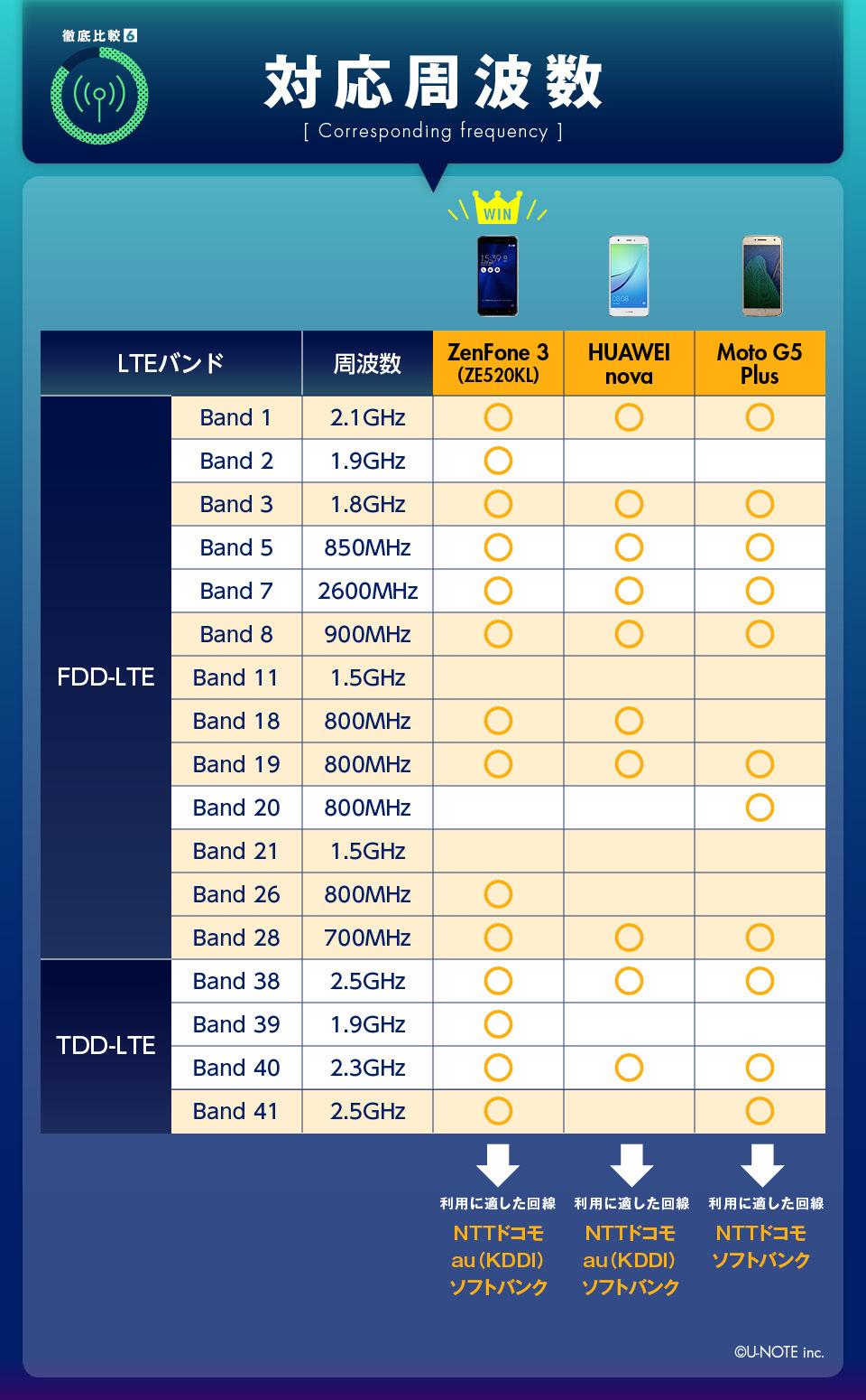 インフォグラフィックで丸わかり! SIMフリー御三家の売れ筋モデルガチンコ比較!! 10番目の画像