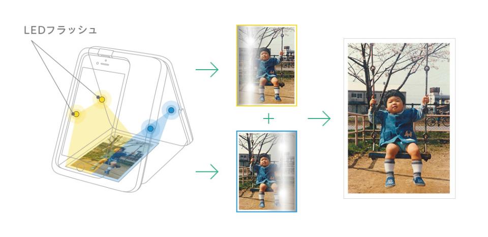 """大切な思い出を""""永遠のもの""""に:紙焼き写真をテカらずデジタル化する「Omoidori」 4番目の画像"""