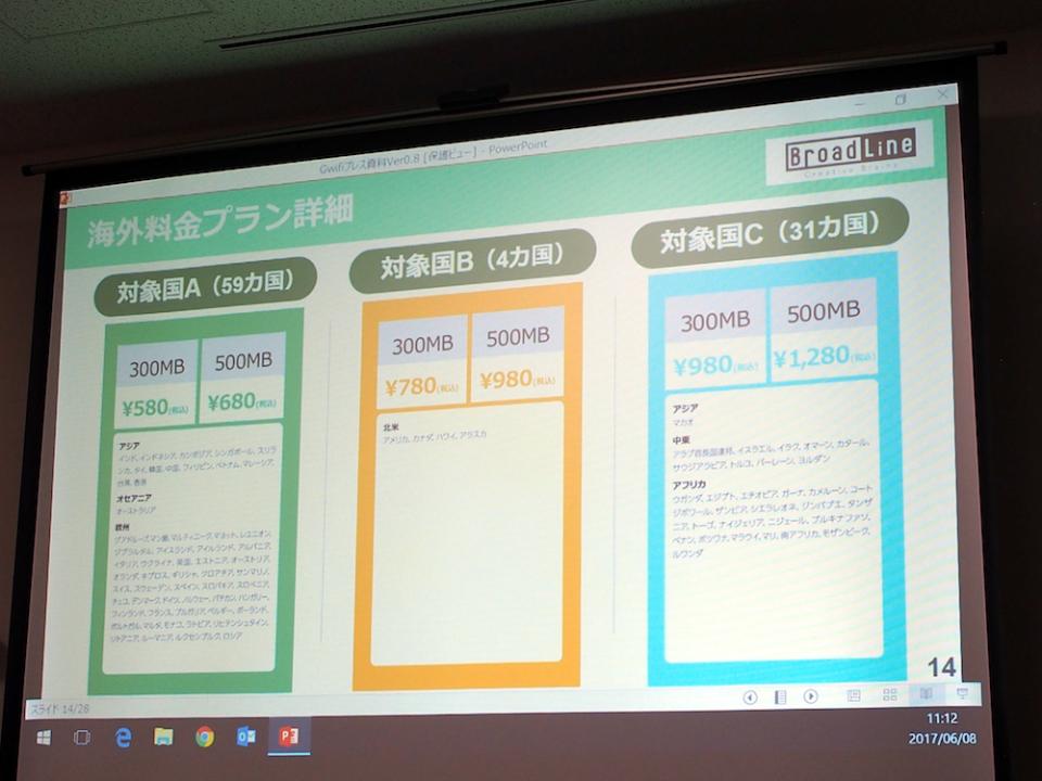世界100カ国で使えるクラウド型SIM搭載のWi-Fiルーター「GWiFi」が日本上陸! 4番目の画像