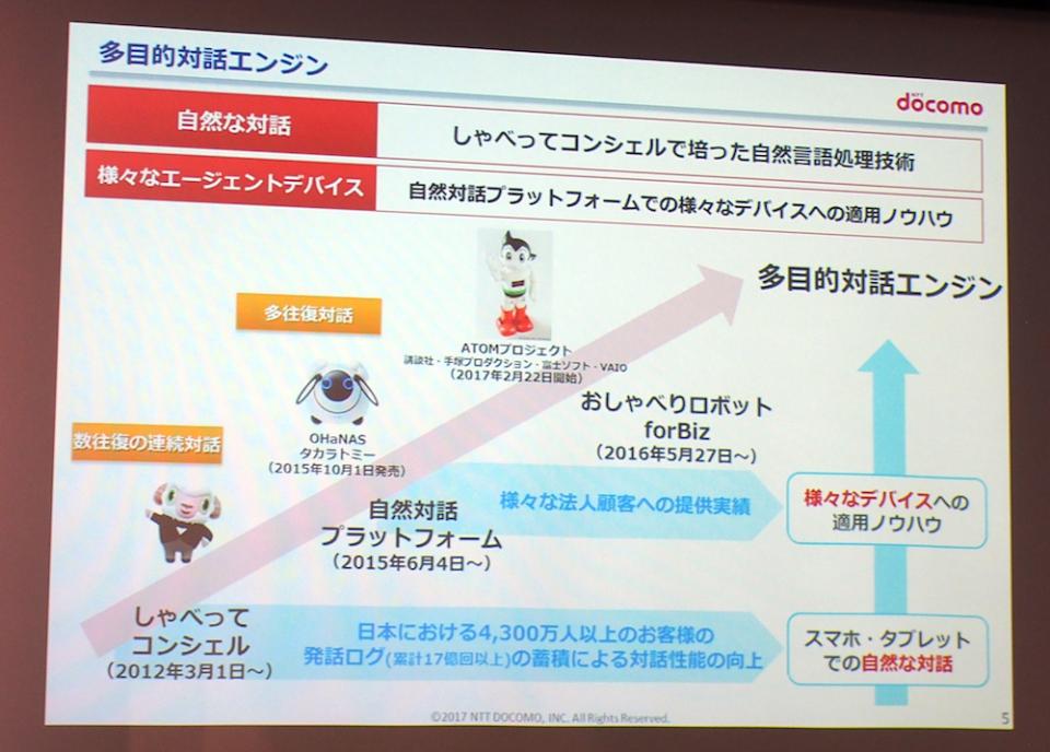 NTTドコモがAIエージェント分野に参入!Google、Amazonらを相手に勝機はあるのか? 7番目の画像