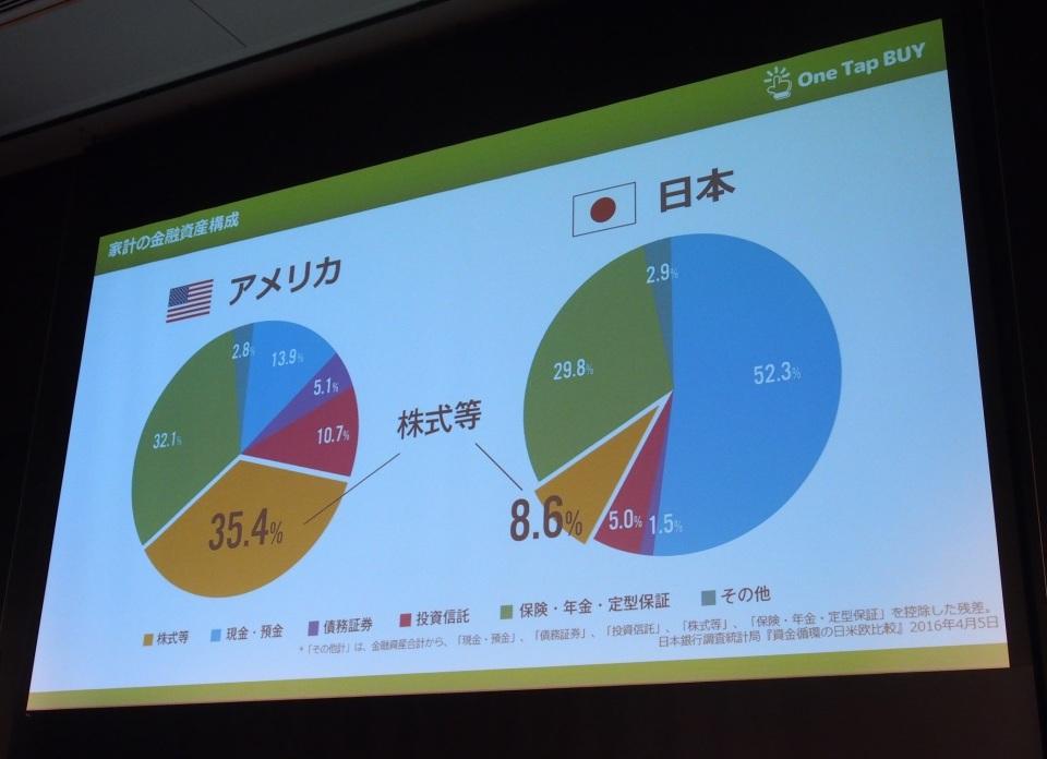 1000円で株主に!証券取引アプリ「One Tap Buy」が日本株個別銘柄の取り扱いスタート 7番目の画像