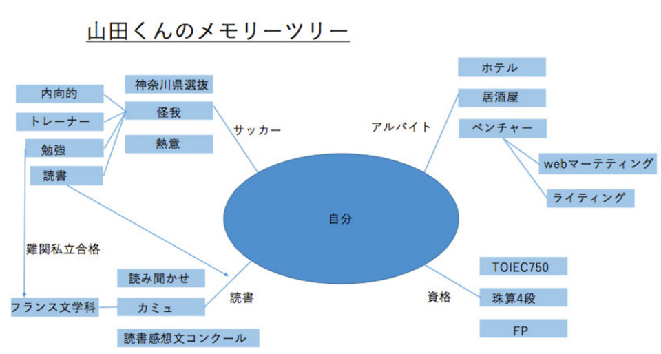 成功のカギは自己分析!就活・転職に役立つ自己分析のやり方4選 4番目の画像