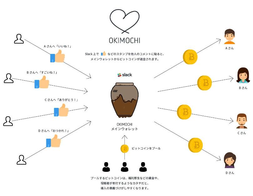 【THE ORIGIN】読めばわかる!仮想通貨ビットコインの成り立ちと仕組み 8番目の画像