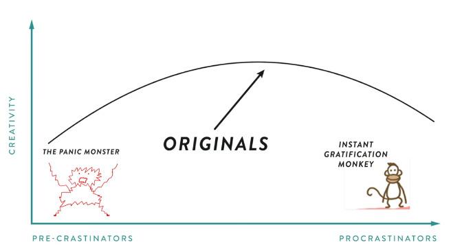 【書き起こし】独創的な人間の驚くべき特徴「先延ばし常習犯」「自分ではなくアイデアに疑念を抱く」 3番目の画像