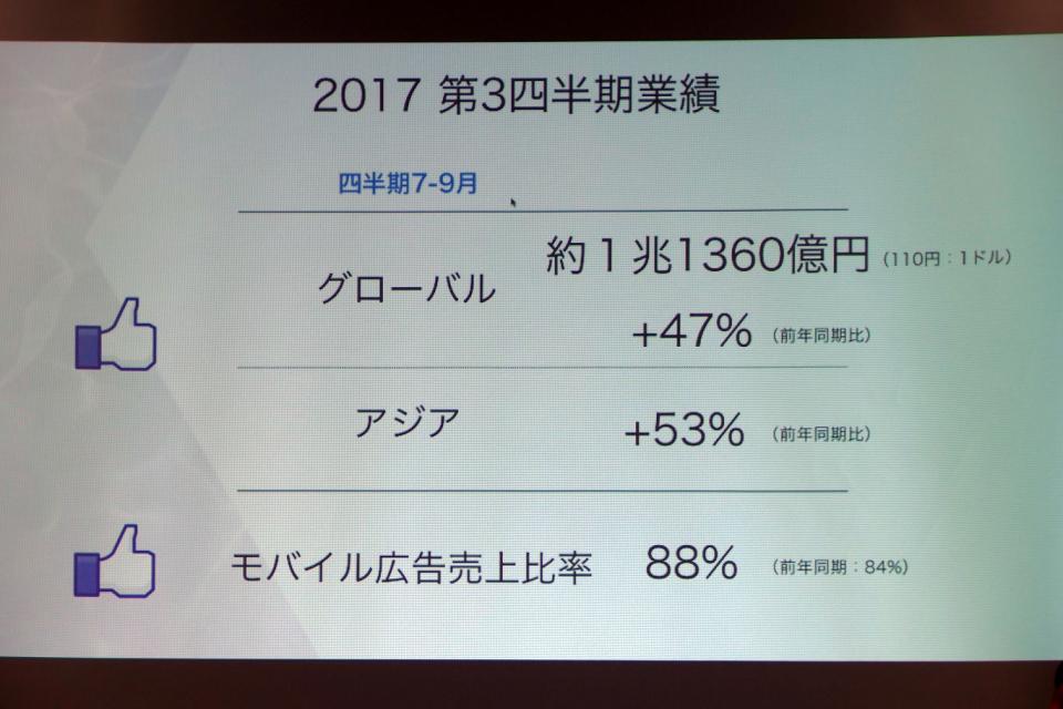 「インスタ映え」な1年だったFacebook、手ごたえある2017年の事業展開を振り返る 4番目の画像