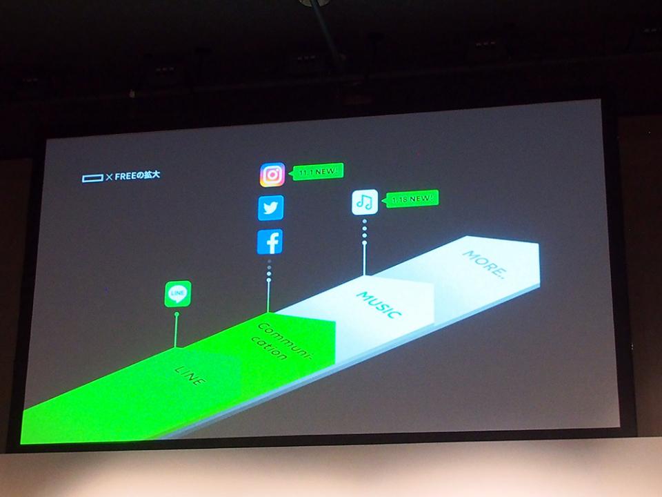 石野純也のモバイル活用術:ソフトバンクがLINEモバイルを傘下に収めた狙い 3番目の画像
