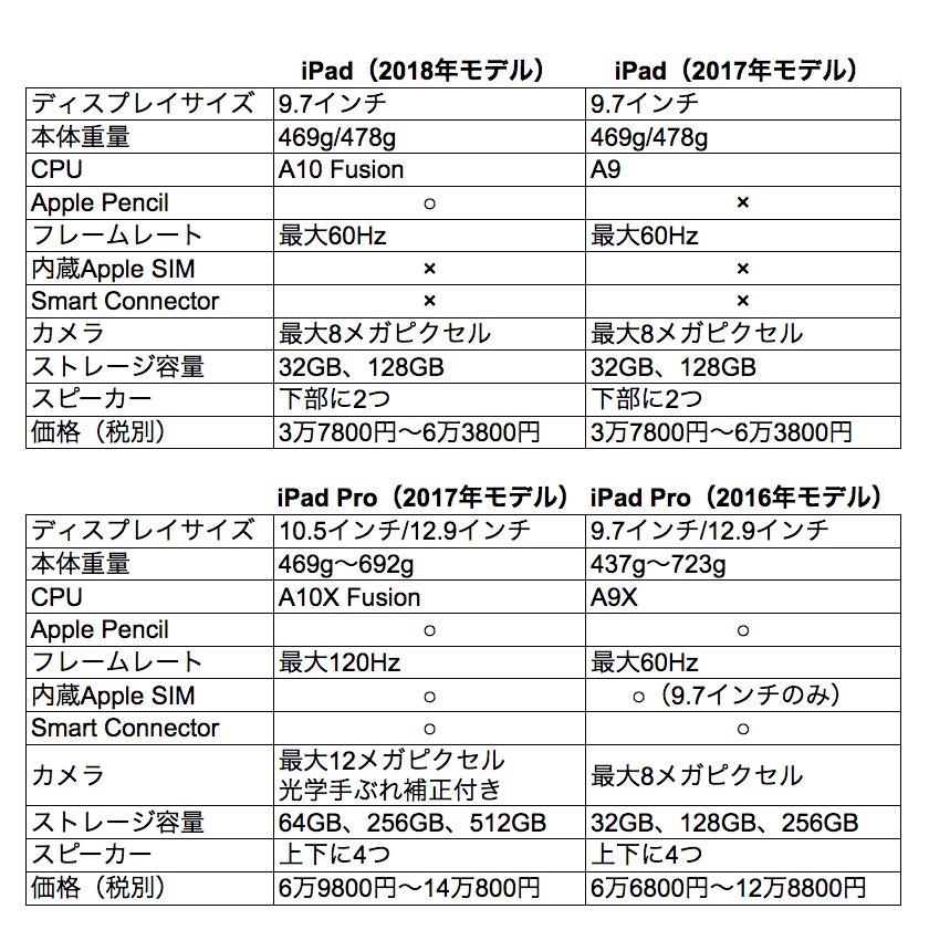 西田宗千佳のトレンドノート:新iPadとiPad Pro、今買うならどのiPadが正解?不正解? 3番目の画像