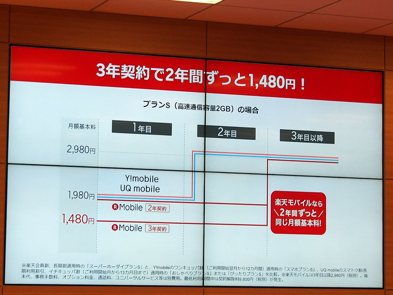石野純也のモバイル活用術:2年間ずっと月額1480円〜になった楽天モバイル「スーパーホーダイ」はお得か? 5番目の画像