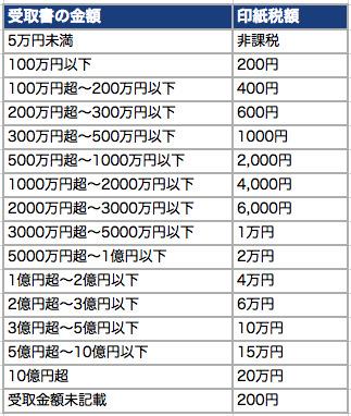 【領収書に収入印紙を貼る理由】印紙が必要になるのは○万円から! 4番目の画像