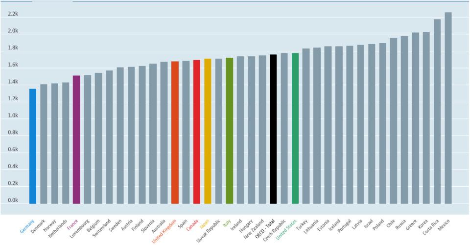 日本人は本当に働きすぎ? 海外の働き方と日本の働き方を徹底比較 4番目の画像