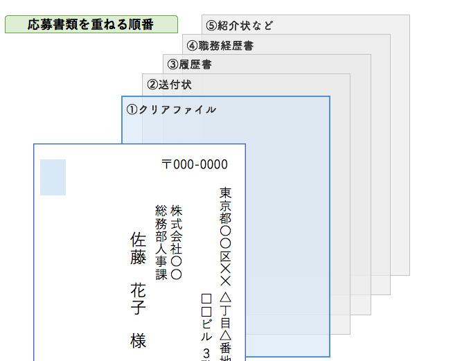 【図説】ひと目でわかる履歴書の郵送方法&封筒の書き方 6番目の画像